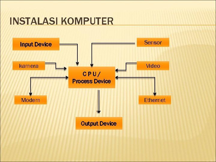 INSTALASI KOMPUTER Sensor Input Device kamera Video CPU/ Process Device Modem Ethernet Output Device