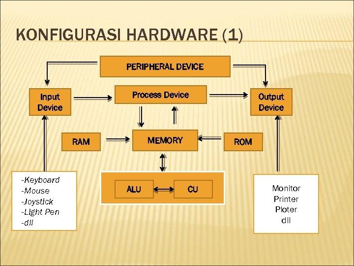KONFIGURASI HARDWARE (1) PERIPHERAL DEVICE Process Device Input Device MEMORY RAM -Keyboard -Mouse -Joystick