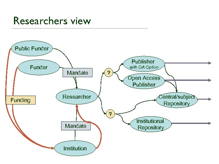 Researchers view Public Funder Funding Publisher Mandate ? Researcher with OA Option Open Access