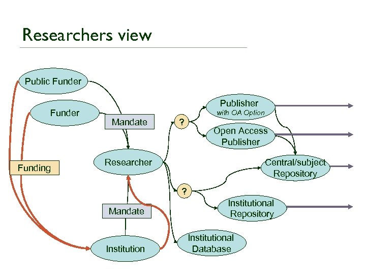 Researchers view Public Funder Funding Publisher Mandate ? with OA Option Open Access Publisher