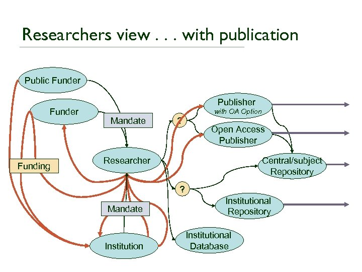 Researchers view. . . with publication Public Funder Funding Publisher Mandate ? with OA