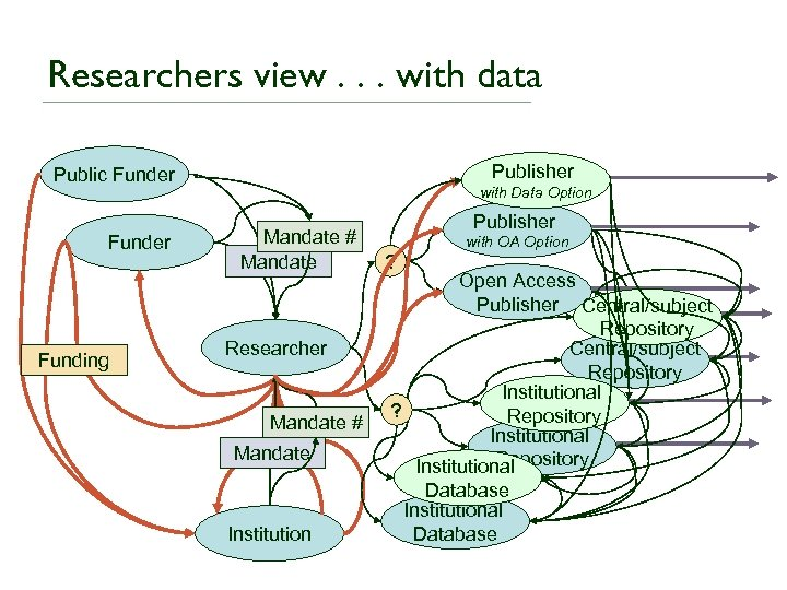 Researchers view. . . with data Publisher Public Funder Funding with Data Option Mandate