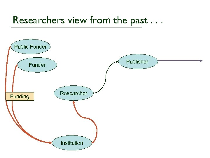 Researchers view from the past. . . Public Funder Publisher Funding Researcher Institution