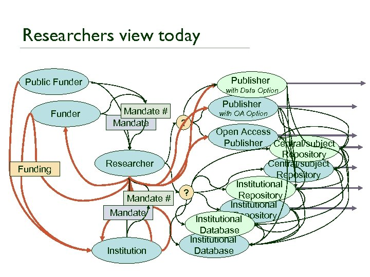 Researchers view today Publisher Public Funder Funding with Data Option Mandate # Mandate Researcher