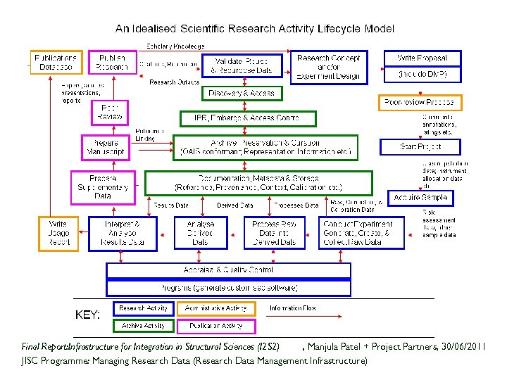 Idealised Research Activity Lifecycle Final Report: Infrastructure for Integration in Structural Sciences (I 2