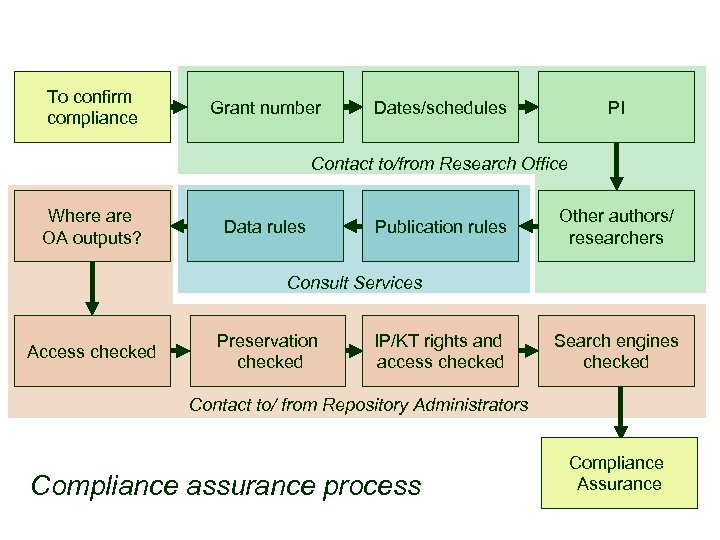 To confirm compliance Grant number Dates/schedules PI Contact to/from Research Office Where are OA
