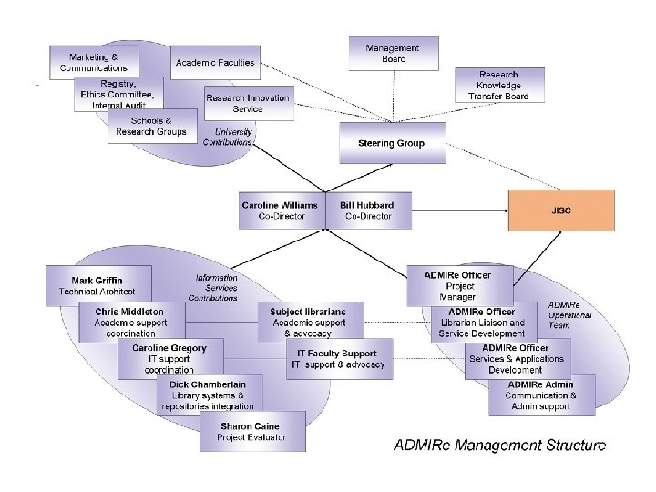 Staffing Structure