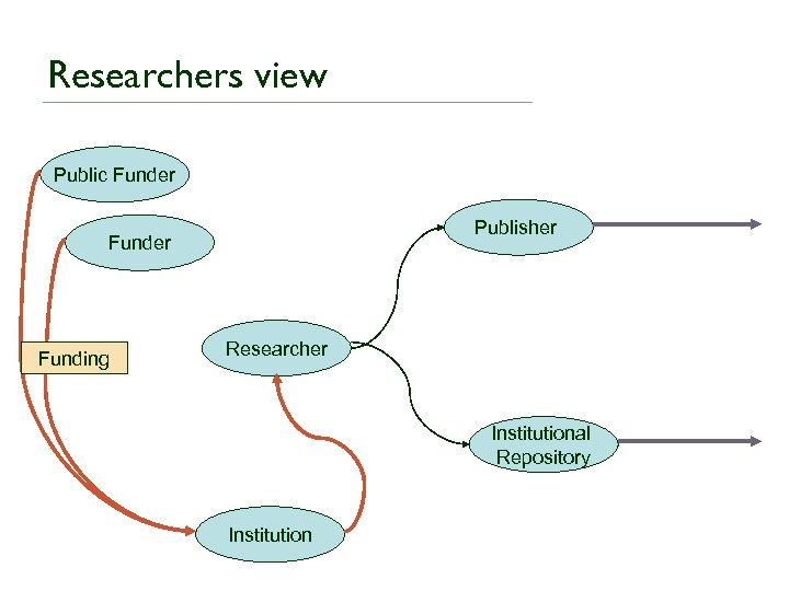 Researchers view Public Funder Publisher Funding Researcher Institutional Repository Institution