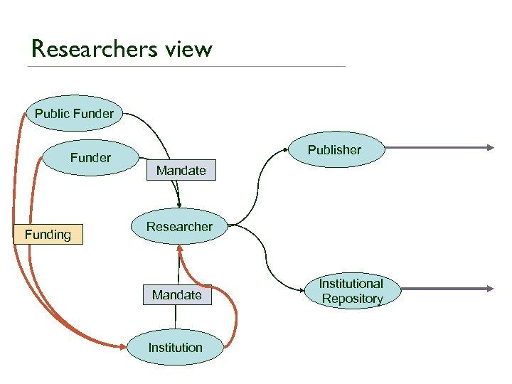 Researchers view Public Funder Funding Publisher Mandate Researcher Mandate Institutional Repository