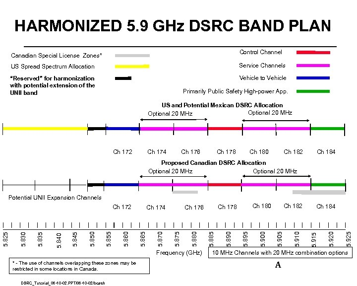 HARMONIZED 5. 9 GHz DSRC BAND PLAN Control Channel Canadian Special License Zones* US