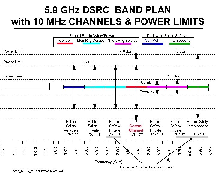 5. 9 GHz DSRC BAND PLAN with 10 MHz CHANNELS & POWER LIMITS Shared