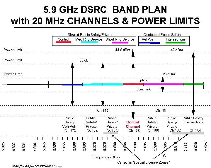 5. 9 GHz DSRC BAND PLAN with 20 MHz CHANNELS & POWER LIMITS Shared