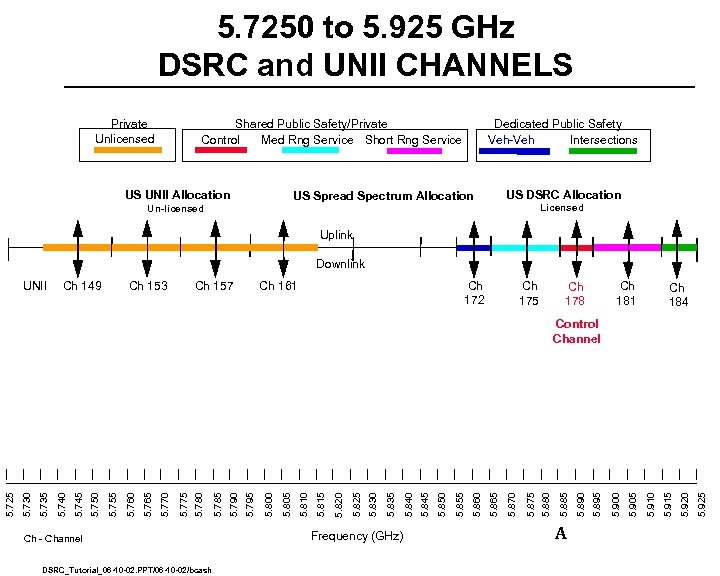 5. 7250 to 5. 925 GHz DSRC and UNII CHANNELS Private Unlicensed Shared Public