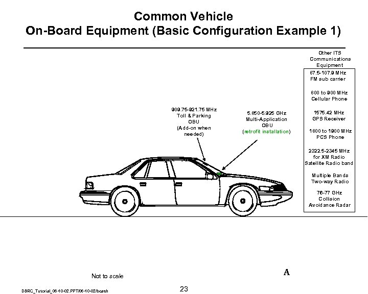 Common Vehicle On-Board Equipment (Basic Configuration Example 1) Other ITS Communications Equipment 87. 5