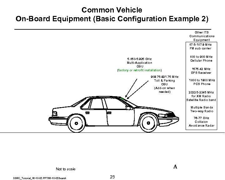 Common Vehicle On-Board Equipment (Basic Configuration Example 2) Other ITS Communications Equipment 87. 5