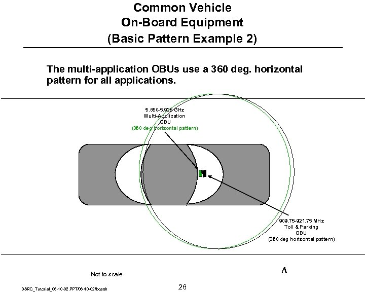 Common Vehicle On-Board Equipment (Basic Pattern Example 2) The multi-application OBUs use a 360