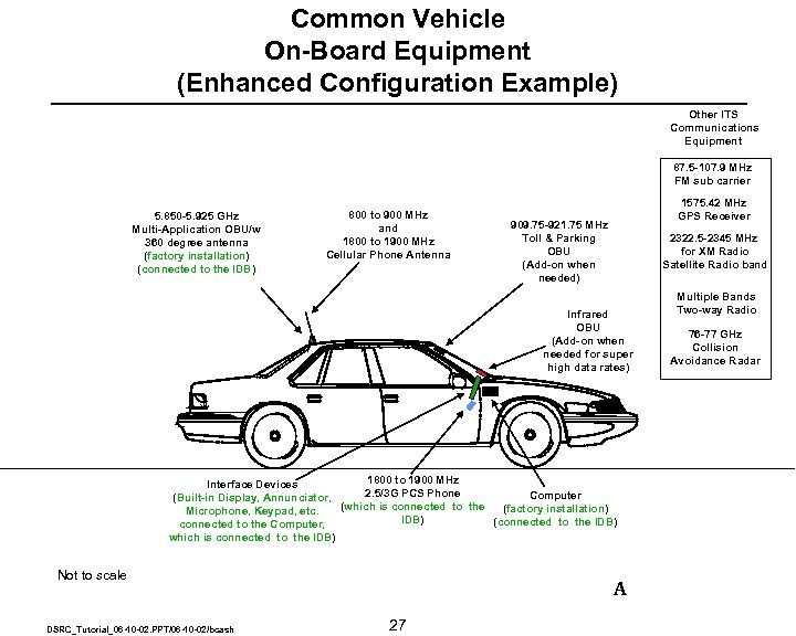 Common Vehicle On-Board Equipment (Enhanced Configuration Example) Other ITS Communications Equipment 87. 5 -107.