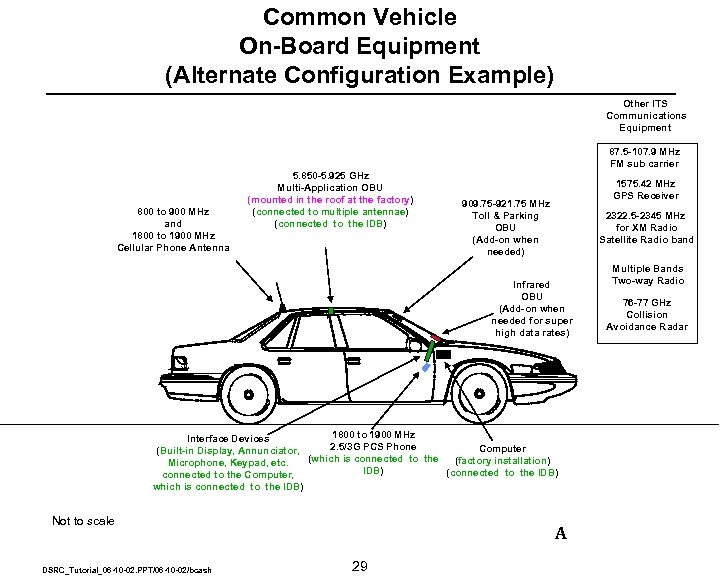 Common Vehicle On-Board Equipment (Alternate Configuration Example) Other ITS Communications Equipment 87. 5 -107.