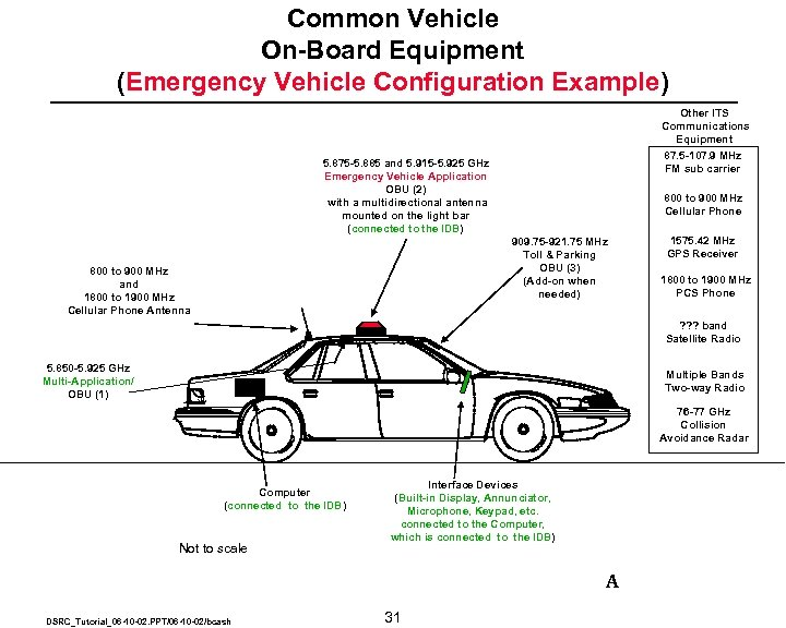 Common Vehicle On-Board Equipment (Emergency Vehicle Configuration Example) Other ITS Communications Equipment 87. 5