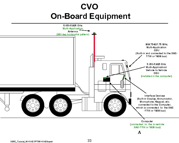 CVO On-Board Equipment 5. 850 -5. 925 GHz Multi-Application Antenna (360 deg horizontal pattern)