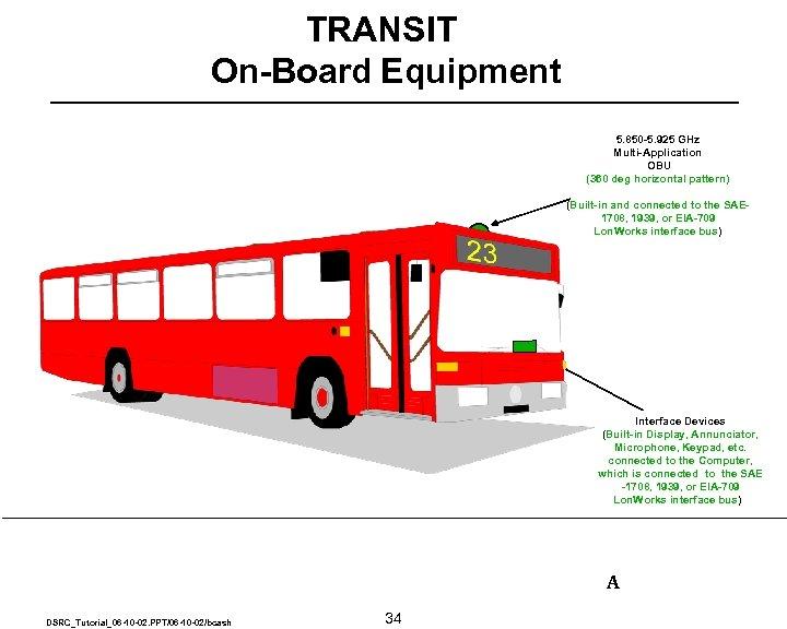 TRANSIT On-Board Equipment 5. 850 -5. 925 GHz Multi-Application OBU (360 deg horizontal pattern)