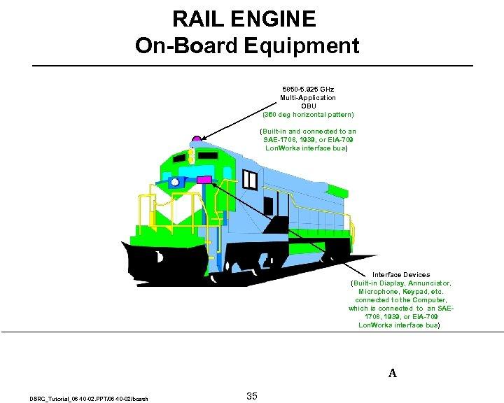 RAIL ENGINE On-Board Equipment 5850 -5. 925 GHz Multi-Application OBU (360 deg horizontal pattern)