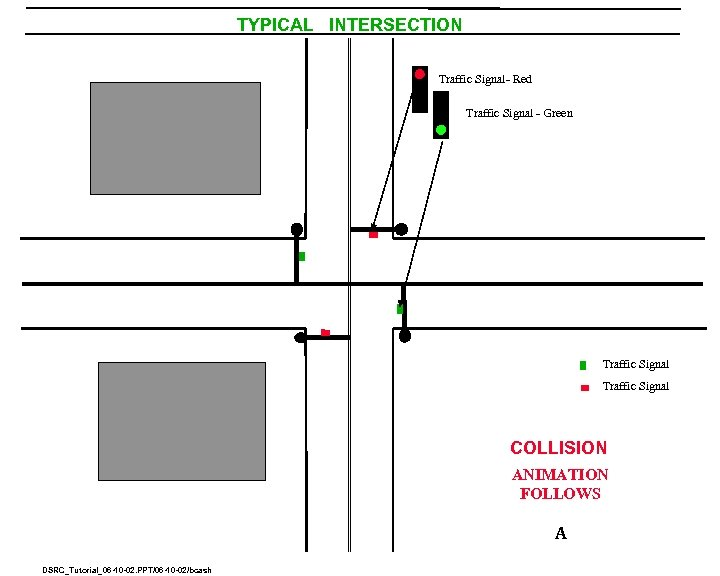 TYPICAL INTERSECTION Traffic Signal- Red Traffic Signal - Green Traffic Signal COLLISION ANIMATION FOLLOWS