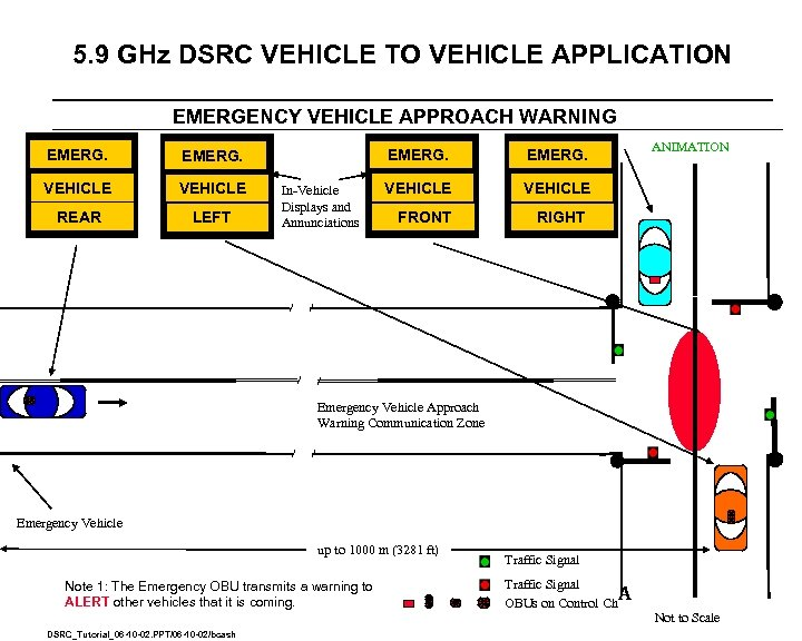 5. 9 GHz DSRC VEHICLE TO VEHICLE APPLICATION EMERGENCY VEHICLE APPROACH WARNING EMERG. VEHICLE
