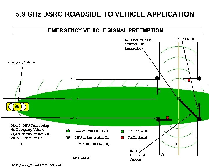 5. 9 GHz DSRC ROADSIDE TO VEHICLE APPLICATION EMERGENCY VEHICLE SIGNAL PREEMPTION Traffic Signal