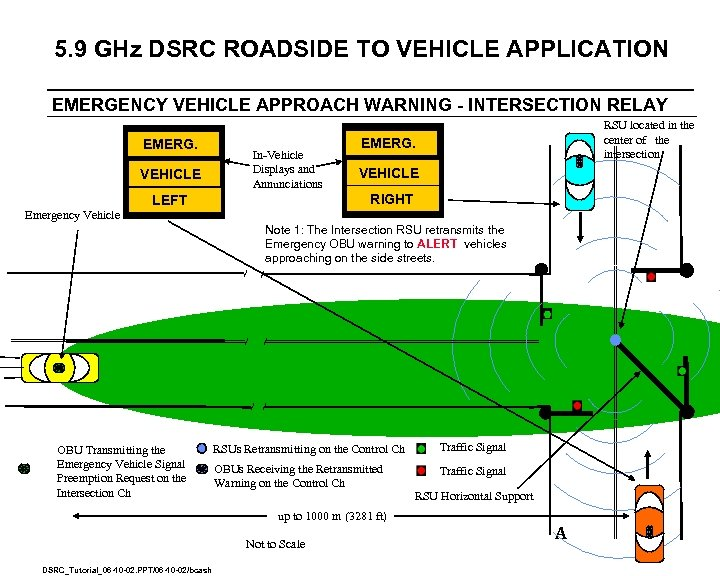 5. 9 GHz DSRC ROADSIDE TO VEHICLE APPLICATION EMERGENCY VEHICLE APPROACH WARNING - INTERSECTION