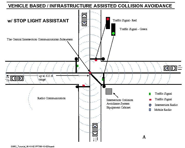VEHICLE BASED / INFRASTRUCTURE ASSISTED COLLISION AVOIDANCE w/ STOP LIGHT ASSISTANT Traffic Signal- Red