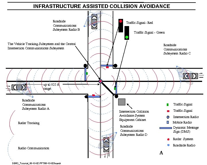 INFRASTRUCTURE ASSISTED COLLISION AVOIDANCE Roadside Communications Subsystem Radio B Traffic Signal- Red Traffic Signal