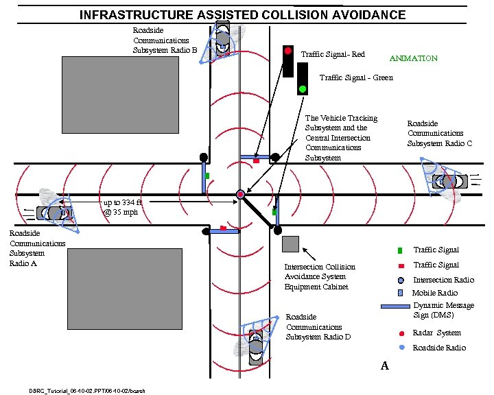INFRASTRUCTURE ASSISTED COLLISION AVOIDANCE Roadside Communications Subsystem Radio B Traffic Signal- Red ANIMATION Traffic
