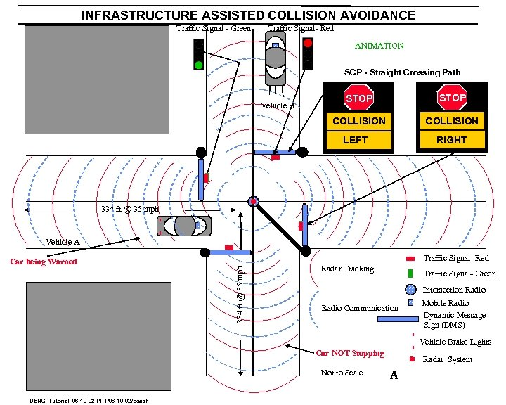 INFRASTRUCTURE ASSISTED COLLISION AVOIDANCE Traffic Signal - Green Traffic Signal- Red ANIMATION SCP -
