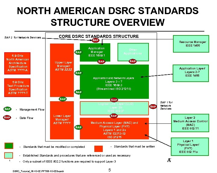 NORTH AMERICAN DSRC STANDARDS STRUCTURE OVERVIEW SAP 2 for Network Services CORE DSRC STANDARDS