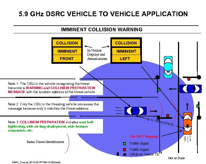 5. 9 GHz DSRC VEHICLE TO VEHICLE APPLICATION IMMINENT COLLISION WARNING COLLISION IMMINENT In-Vehicle