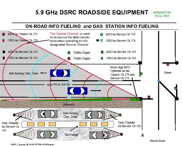 5. 9 GHz DSRC ROADSIDE EQUIPMENT ANIMATION FOLLOWS ON-ROAD INFO FUELING and GAS STATION