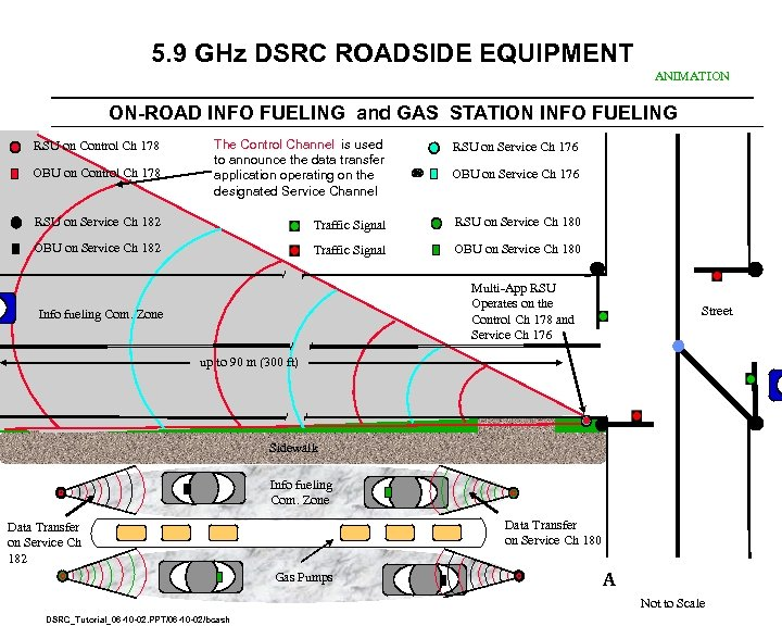5. 9 GHz DSRC ROADSIDE EQUIPMENT ANIMATION ON-ROAD INFO FUELING and GAS STATION INFO