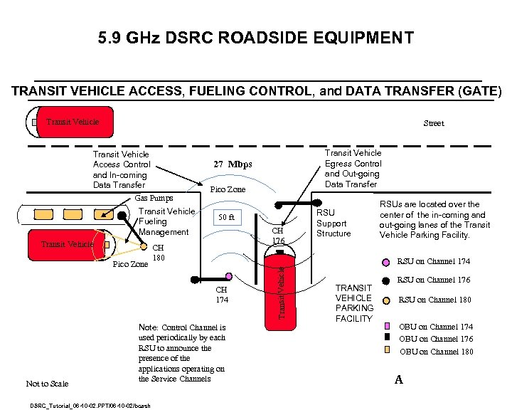 5. 9 GHz DSRC ROADSIDE EQUIPMENT TRANSIT VEHICLE ACCESS, FUELING CONTROL, and DATA TRANSFER