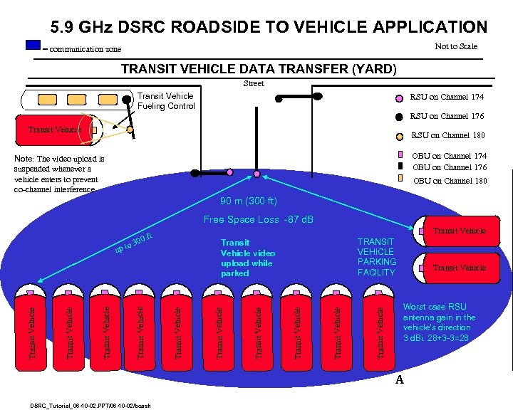 5. 9 GHz DSRC ROADSIDE TO VEHICLE APPLICATION Not to Scale = communication zone