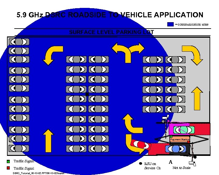 5. 9 GHz DSRC ROADSIDE TO VEHICLE APPLICATION = communication zone SURFACE LEVEL PARKING