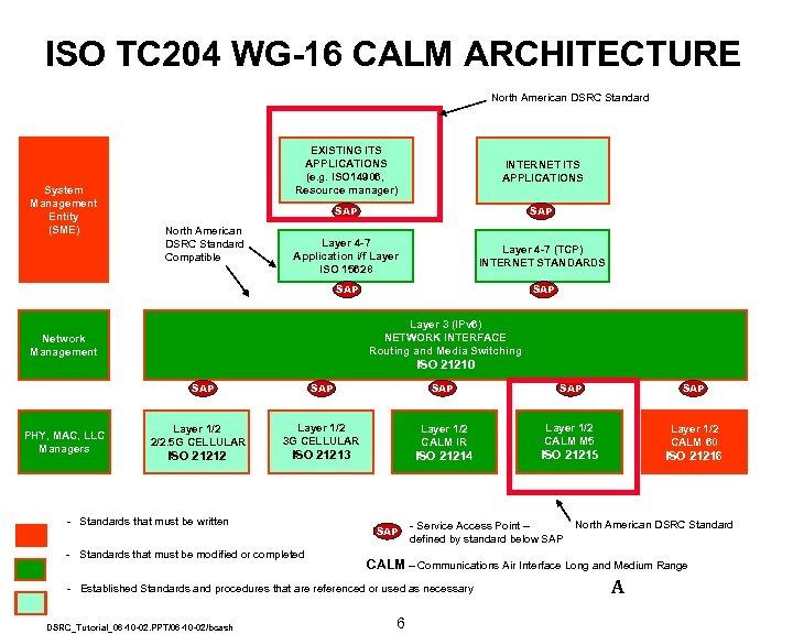 ISO TC 204 WG-16 CALM ARCHITECTURE North American DSRC Standard SAP North American DSRC