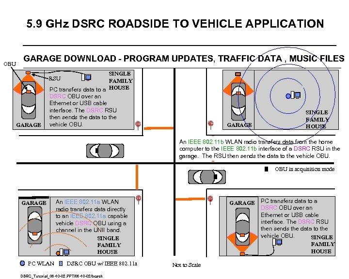 5. 9 GHz DSRC ROADSIDE TO VEHICLE APPLICATION OBU GARAGE DOWNLOAD - PROGRAM UPDATES,