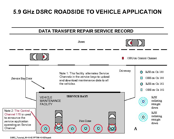 5. 9 GHz DSRC ROADSIDE TO VEHICLE APPLICATION DATA TRANSFER REPAIR SERVICE RECORD Street