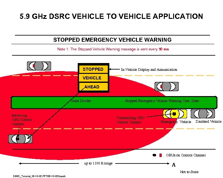 5. 9 GHz DSRC VEHICLE TO VEHICLE APPLICATION STOPPED EMERGENCY VEHICLE WARNING Note 1: