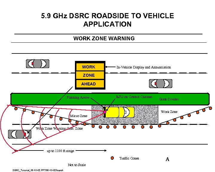 5. 9 GHz DSRC ROADSIDE TO VEHICLE APPLICATION WORK ZONE WARNING WORK In-Vehicle Display