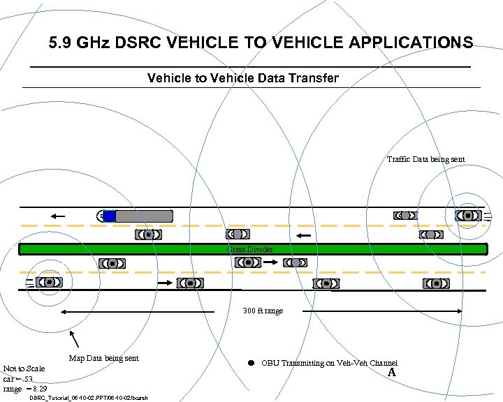 5. 9 GHz DSRC VEHICLE TO VEHICLE APPLICATIONS Vehicle to Vehicle Data Transfer Traffic