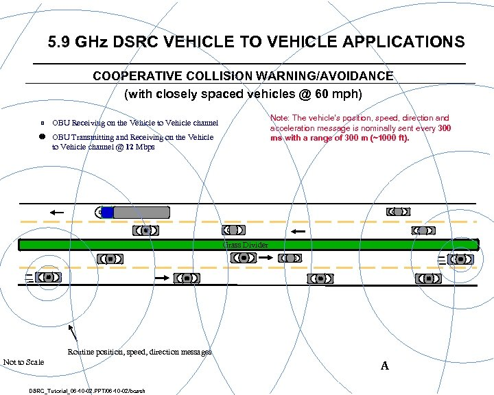 5. 9 GHz DSRC VEHICLE TO VEHICLE APPLICATIONS COOPERATIVE COLLISION WARNING/AVOIDANCE (with closely spaced
