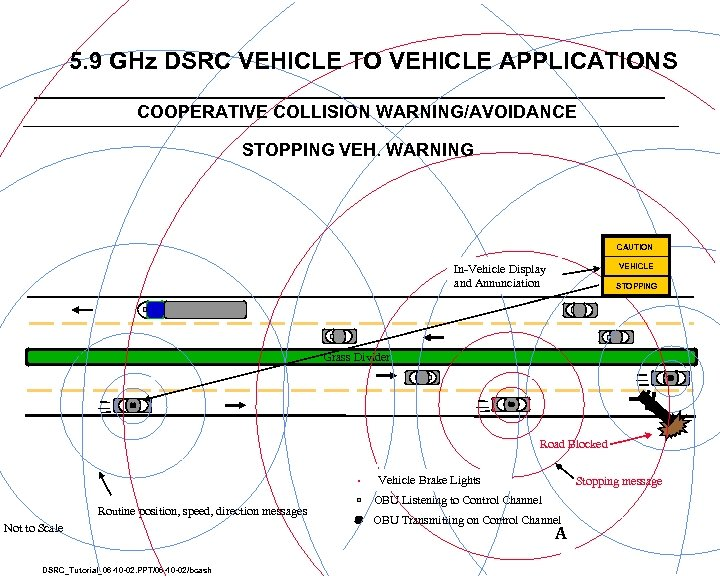 5. 9 GHz DSRC VEHICLE TO VEHICLE APPLICATIONS COOPERATIVE COLLISION WARNING/AVOIDANCE STOPPING VEH. WARNING