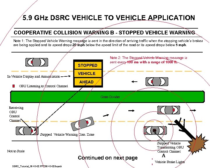 5. 9 GHz DSRC VEHICLE TO VEHICLE APPLICATION COOPERATIVE COLLISION WARNING B - STOPPED